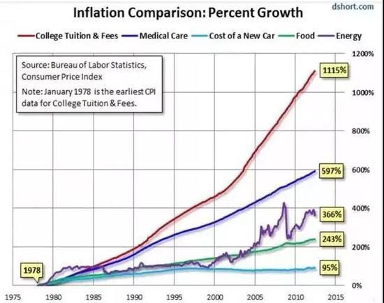 ▲前不久,美国主流报刊发布了通涨情况下,各种物价的涨幅水平