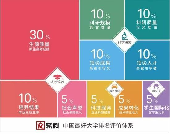 """(点击查看""""中国最好大学排名方法论"""")"""