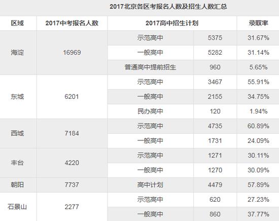 2017北京各区考报名人数及招生人数汇总