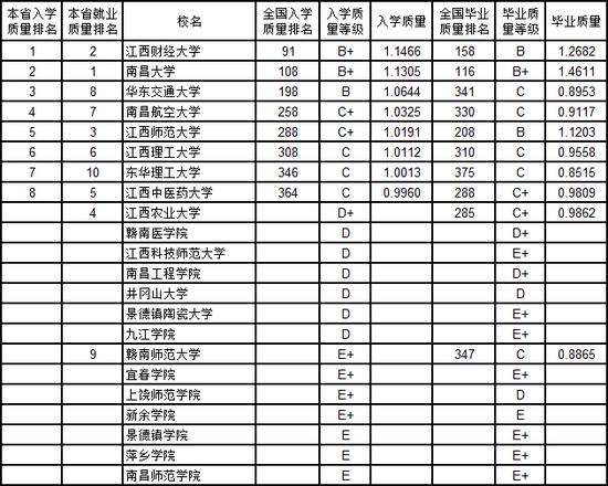 2019校排行榜_2020考研院校排名:2018-2019年陕西高校研究生教育排行榜