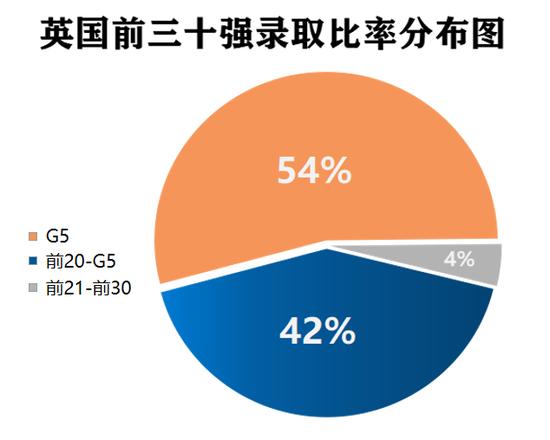 """""""后浪""""的丰收季:康福2020届毕业生录取情况分析"""