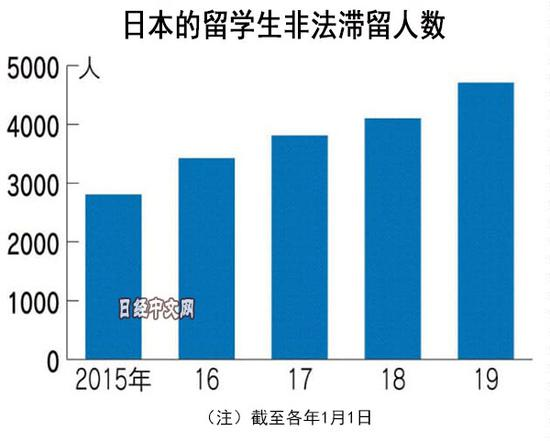 1610名留学生下落不明 日本东京福祉大学被令停招