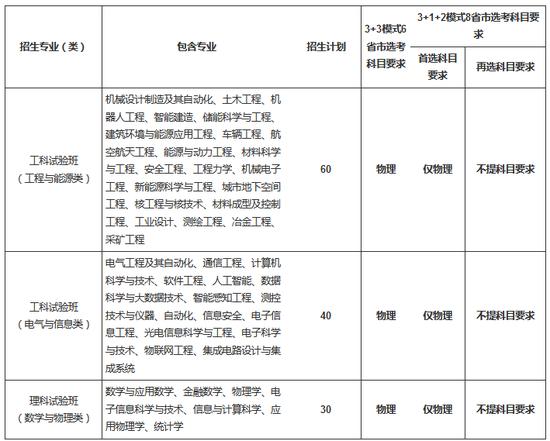 重庆大学2021年高校专项计划招生简章