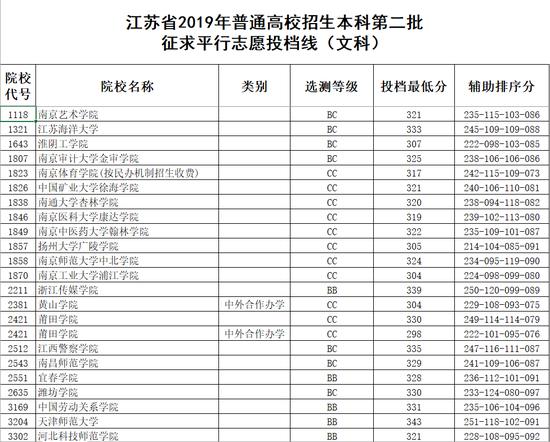 江蘇省2019年普通高校招生本科第二批征求平行志愿投檔線(文科)