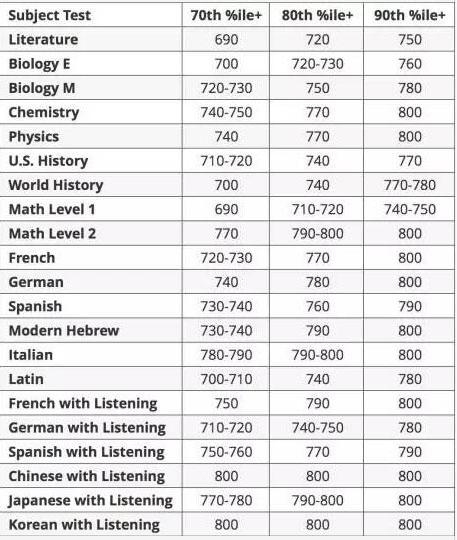 想申请美国名校 国际高中生SAT2要拿多少分?
