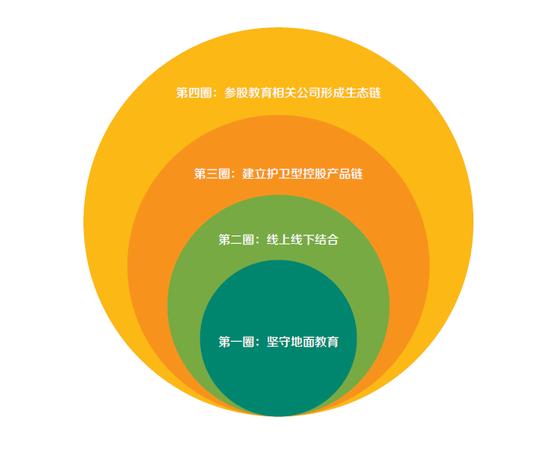 从尚德机构上市看新东方的教育全产业链投资布局