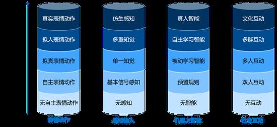 教育机器人产品分析框架