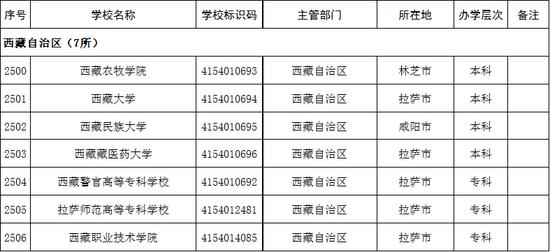 西藏自治区2020年高校名单(7所)