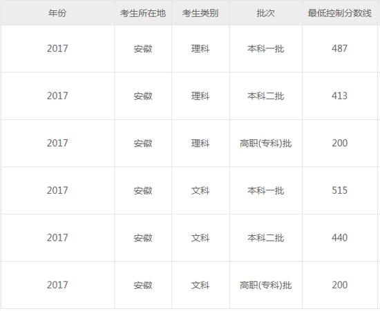 安徽2018高考分数线:一本理505 文550