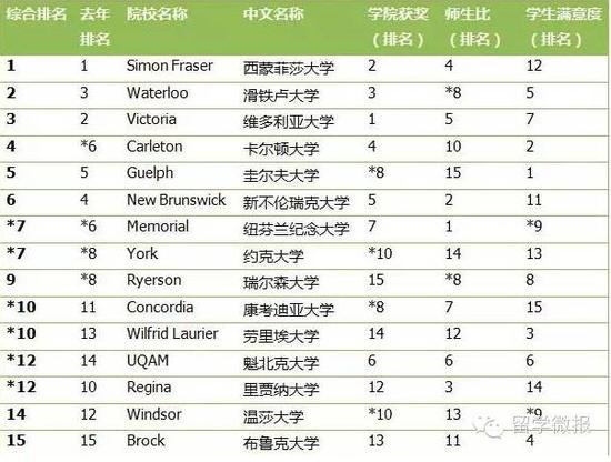 综合类大学榜单