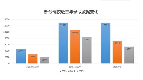 图1:部分院校在北京连续三年录取排名变化