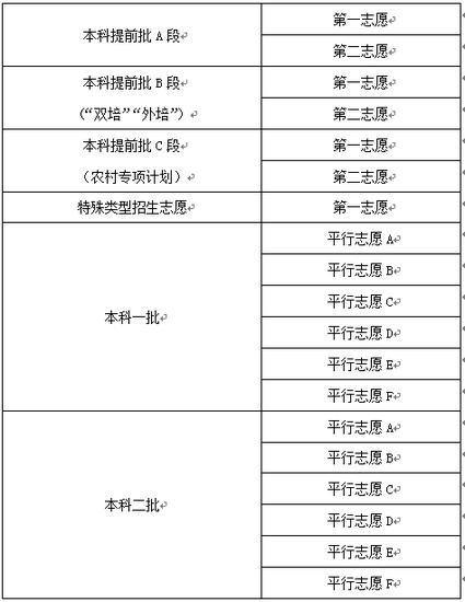 图2:2015年北京志愿申请表样表