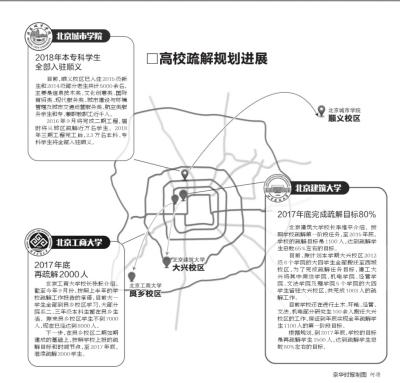 位于顺义杨镇的北京城市学院新校区。京华时报记者张斌摄