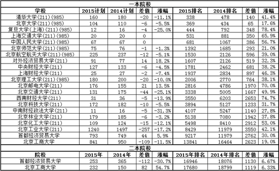 图1:北京理科部分院校录取数据及招生计划(数据为不完全统计,存在一定的误差)