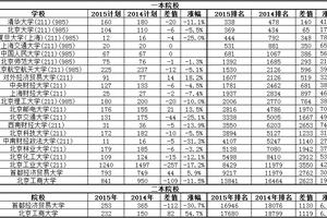 北京招生计划减少 抬高院校录取排名