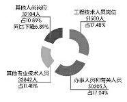 《2015年陕西省高校毕业生就业质量年度报告》