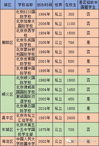 北京有哪些国际学校和国际班开设AP课程