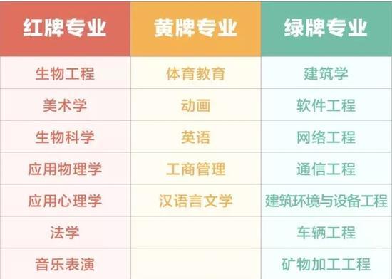 """表1 2015年本科""""红黄绿牌""""专业"""