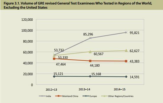 印度、中国、欧洲和除美国外的其他国家考生人数年度对比