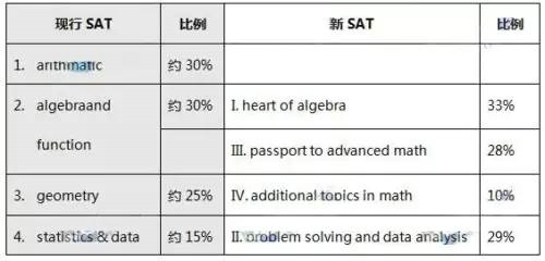 新SAT数学的百分比变化及原则