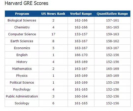 哈佛大学不同专业录取GRE分数线