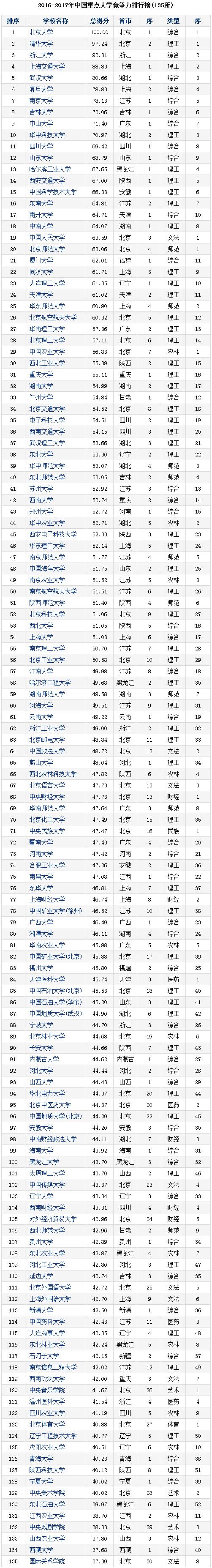 2016-2017年中国重点大学竞争力排行榜(135所)