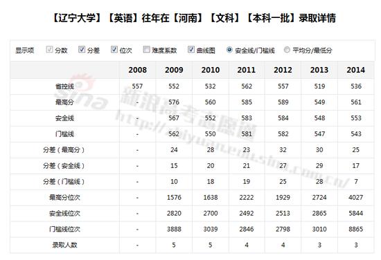 辽宁大学英语专业录取分数线;图来自新浪高考志愿通