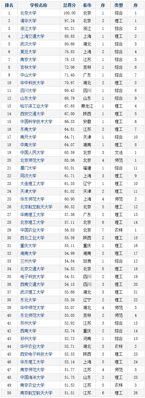 2016-2017年中国本科院校竞争力总排行榜800强(1-50)