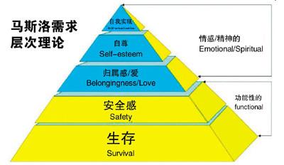 马斯洛提出的五种需求