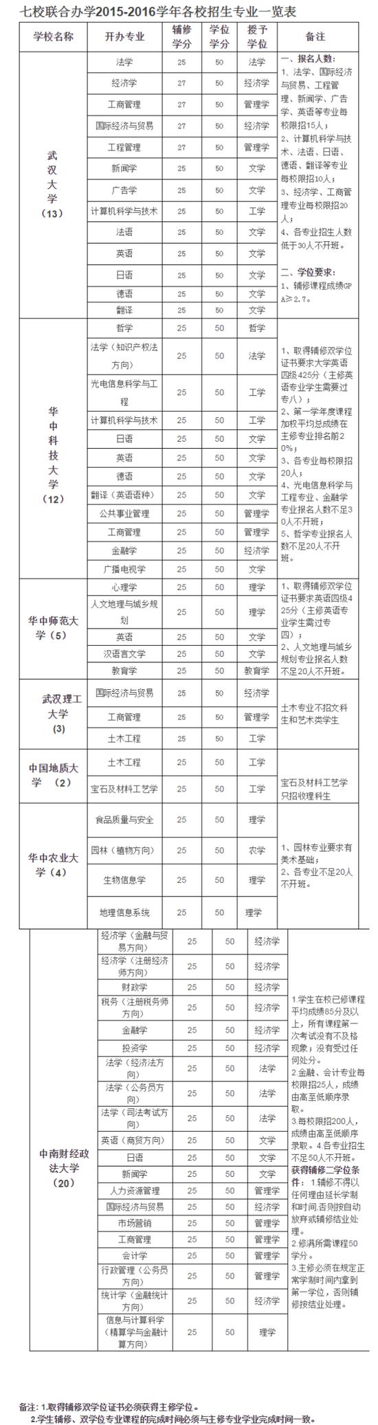 七校联合办学2015-2016学年各校招生专业一览表;来源于武汉理工大学官方平台