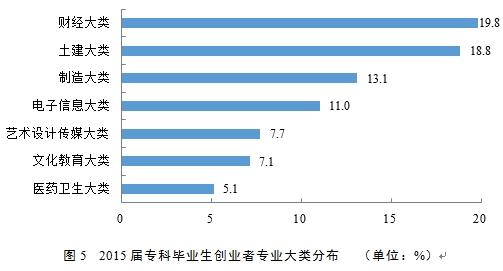 注:图中仅呈现了创业者人数分布占比在5%以上的专业大类。