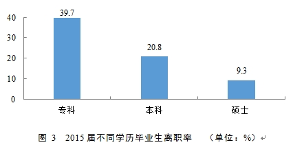 图 3  2015届不同学历毕业生离职率