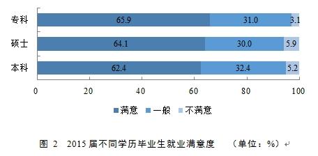 图 2  2015届不同学历毕业生就业满意度
