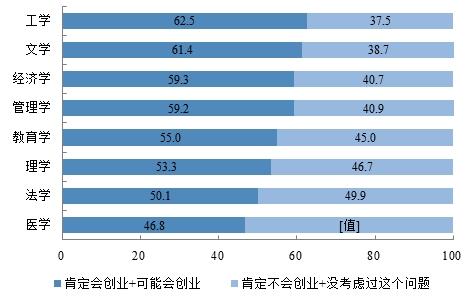 2015届不同学科门类本科毕业生创业意向(新锦成数据)
