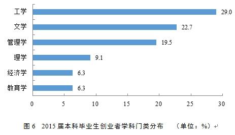 注:图中仅呈现了创业者人数分布占比在5%以上的学科门类。