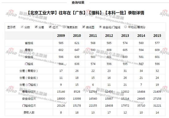 北京工业大学往年录取状况;图来自新浪高考志愿通