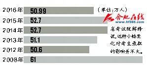 历年安徽高考报名人数对比