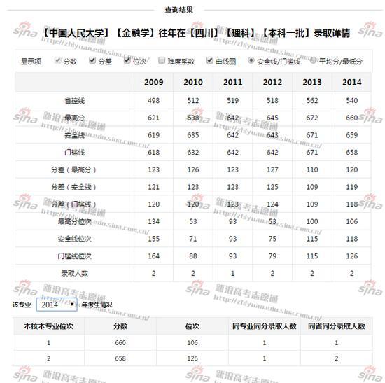 中国人民大学金融学录取详情;图来自新浪高考志愿通