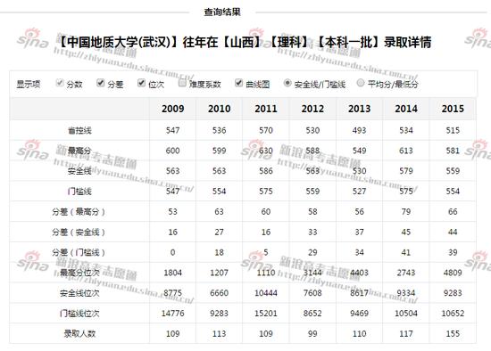 图2:中国地质大学(武汉)录取详情,来自新浪高考志愿通