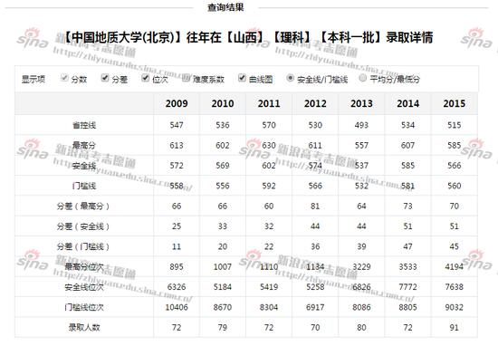 图1:中国地质大学(北京)录取详情,来自新浪高考志愿通