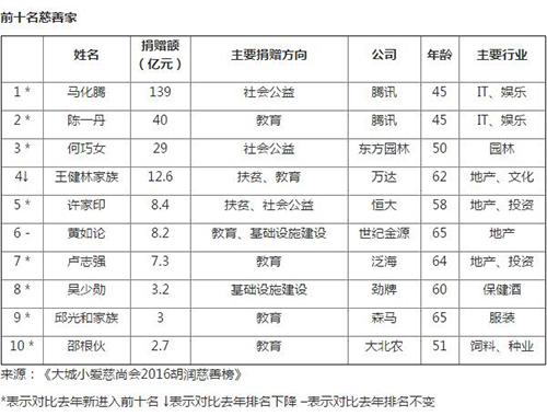 马化腾捐赠139亿元登顶胡润慈善榜首 王健林第四