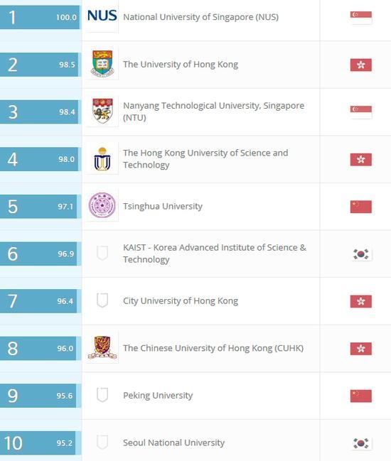 QS亚洲大学排名前十位