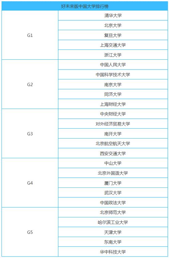 2016好未来版中国大学排行榜前五组高校