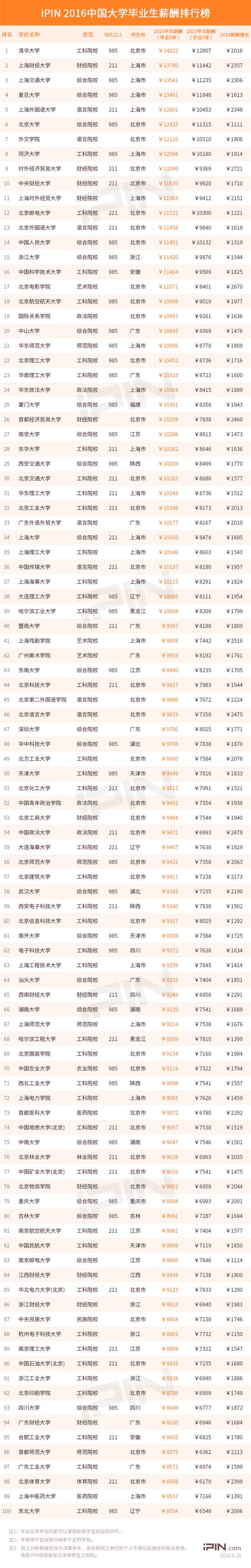 2016年中国大学毕业生薪酬排行榜