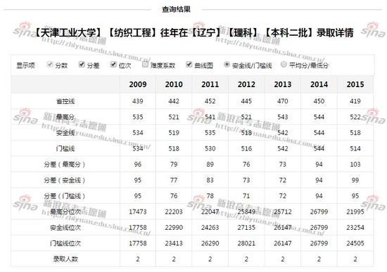 天津工业大学录取详情;图来自新浪高考志愿通