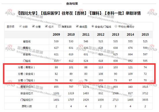 四川大学临床医学专业录取详情;图来自新浪高考志愿通