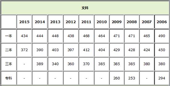 上海2006-2015高考各批次录取分数线
