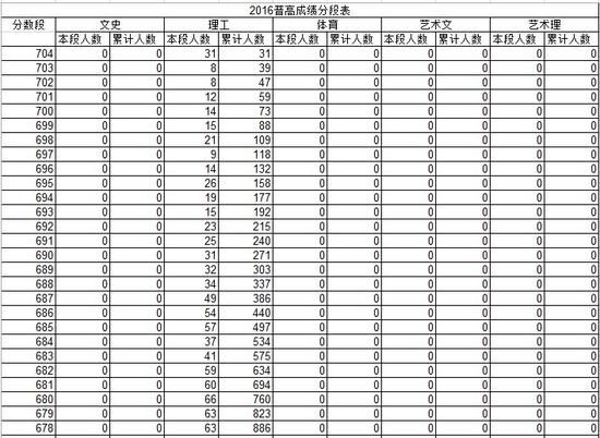 2016年山东v成绩成绩总分一分一段统计表钢琴的初级教程图片