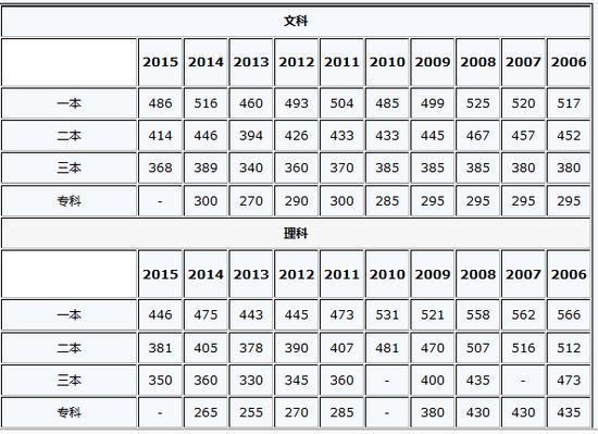 新疆2006-2015高考各批次录取分数线