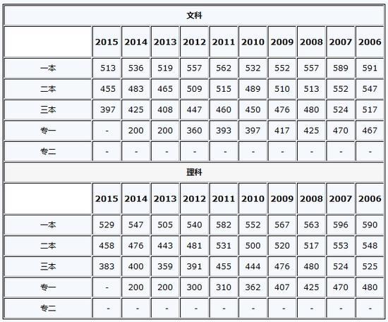 2016年河南高考成绩查询入口开通|高考分数线